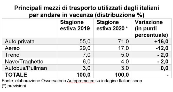 italiano auto vacanze 2020
