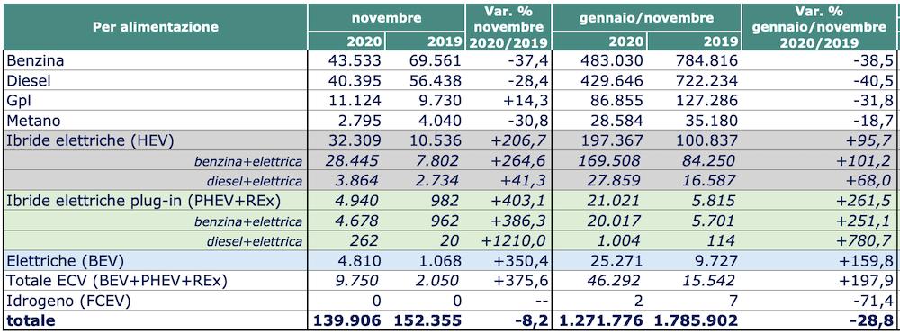 auto mercato novembre 2020