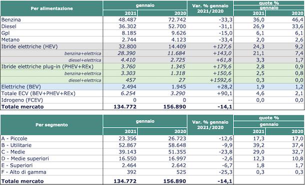 immatricolazioni italia 2020 2021 - Doctor Glass